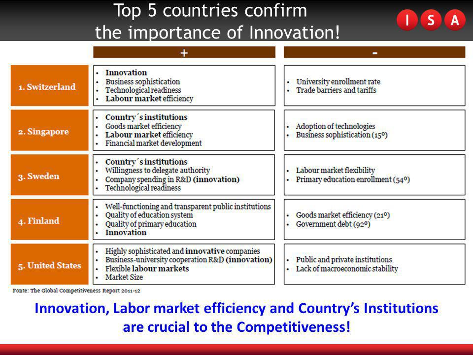 Top 5 countries confirm the importance of Innovation.