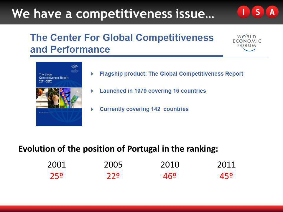 We have a competitiveness issue… Evolution of the position of Portugal in the ranking: 2001200520102011 25º22º46º45º