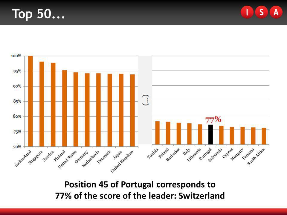 Top 50... Position 45 of Portugal corresponds to 77% of the score of the leader: Switzerland
