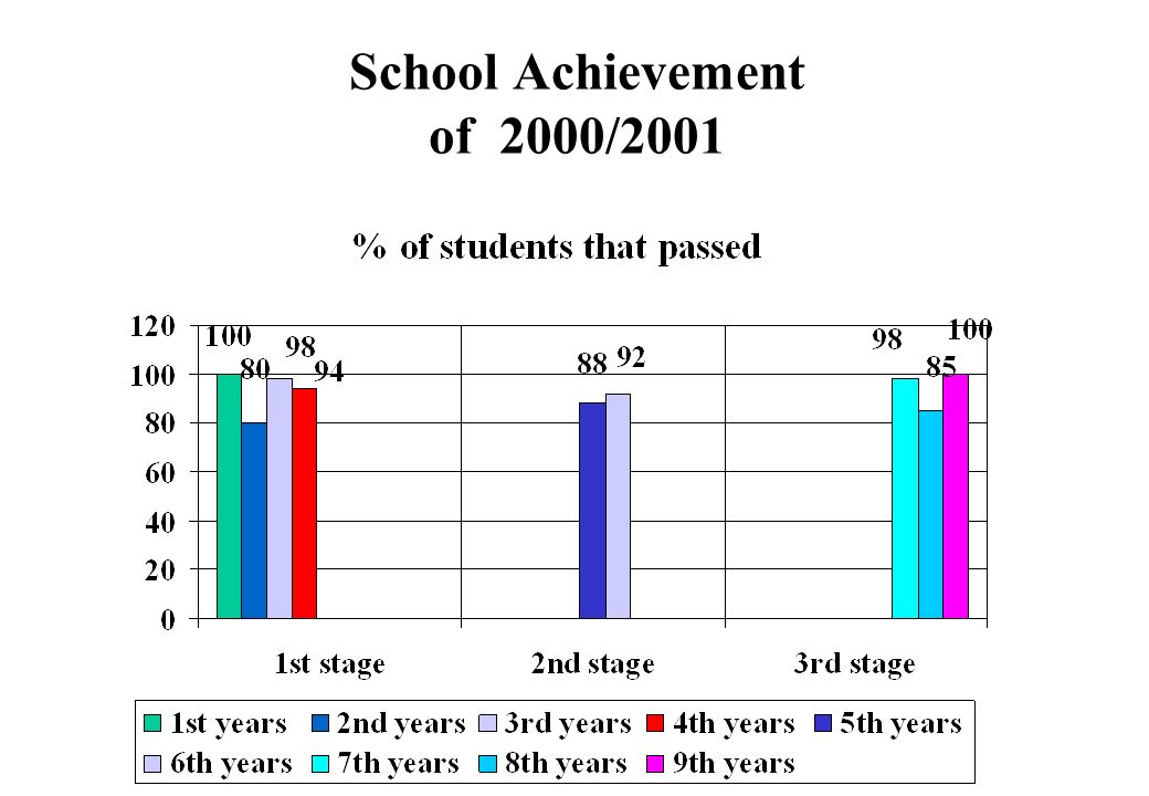 School Achievement of 2000/2001 Group of Schools of Cuba
