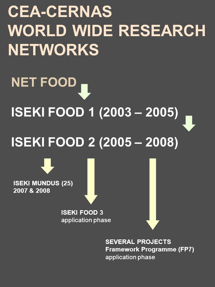 ISEKI MUNDUS (25) 2007 & 2008 ISEKI FOOD 2 (2005 – 2008) NET FOOD ISEKI FOOD 1 (2003 – 2005) ISEKI FOOD 3 application phase SEVERAL PROJECTS Framework Programme (FP7) application phase CEA-CERNAS WORLD WIDE RESEARCH NETWORKS