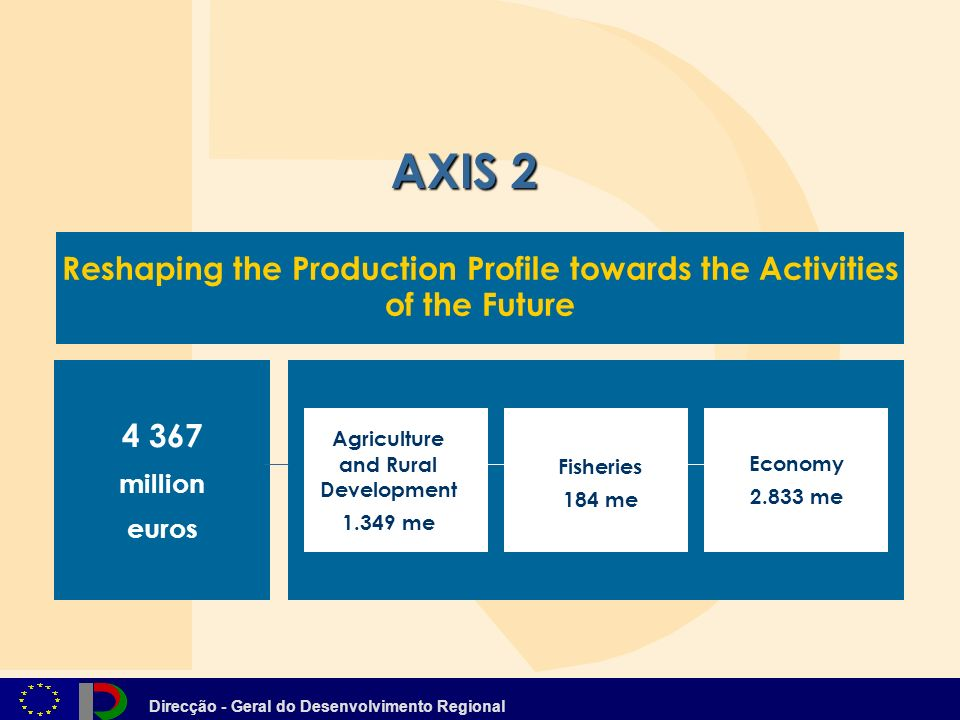 Direcção - Geral do Desenvolvimento Regional Reshaping the Production Profile towards the Activities of the Future AXIS million euros Agriculture and Rural Development me Fisheries 184 me Economy me
