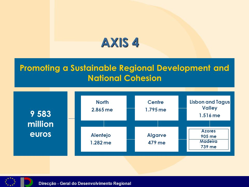 Direcção - Geral do Desenvolvimento Regional Promoting a Sustainable Regional Development and National Cohesion AXIS million euros North me Centre me Lisbon and Tagus Valley me Algarve 479 me Alentejo me Azores 905 me Madeira 739 me