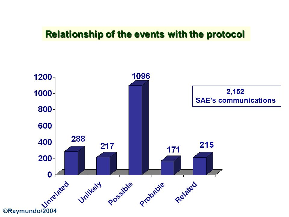Relationship of the events with the protocol 2,152 SAEs communications 215 ©Raymundo/2004