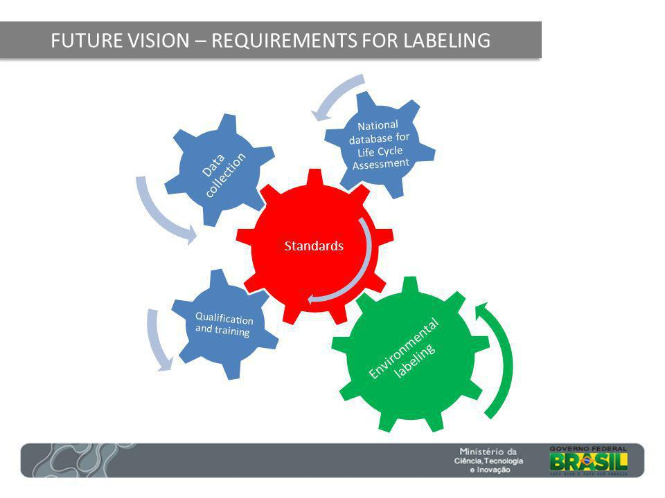 FUTURE VISION – REQUIREMENTS FOR LABELING Qualification and training National database for Life Cycle Assessment Data collection Environmental labeling Standards