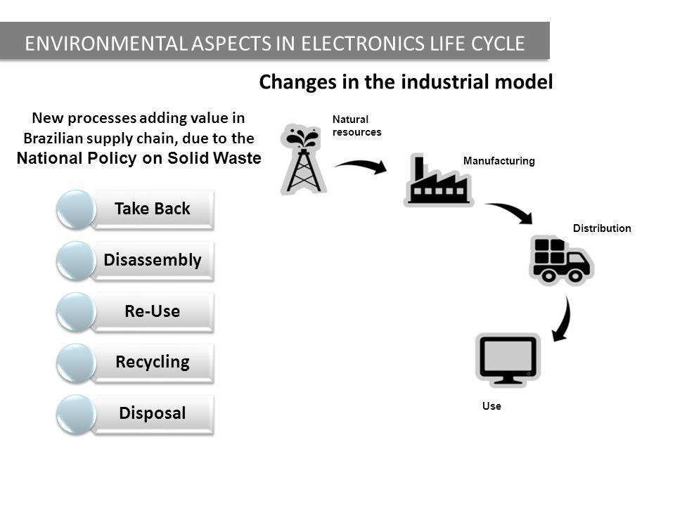 ENVIRONMENTAL ASPECTS IN ELECTRONICS LIFE CYCLE Changes in the industrial model Manufacturing Natural resources Distribution Use Final disposal Recycling Disposal Take Back Disassembly Re-Use Recycling Disposal New processes adding value in Brazilian supply chain, due to the National Policy on Solid Waste