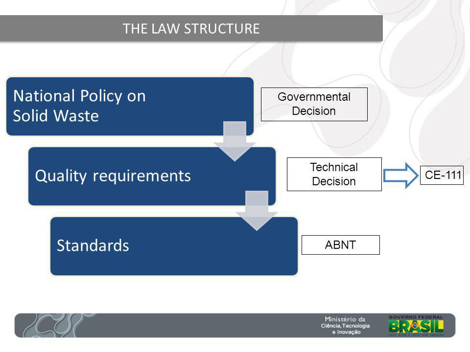 THE LAW STRUCTURE Governmental Decision Technical Decision ABNT National Policy on Solid Waste Quality requirementsStandards CE-111