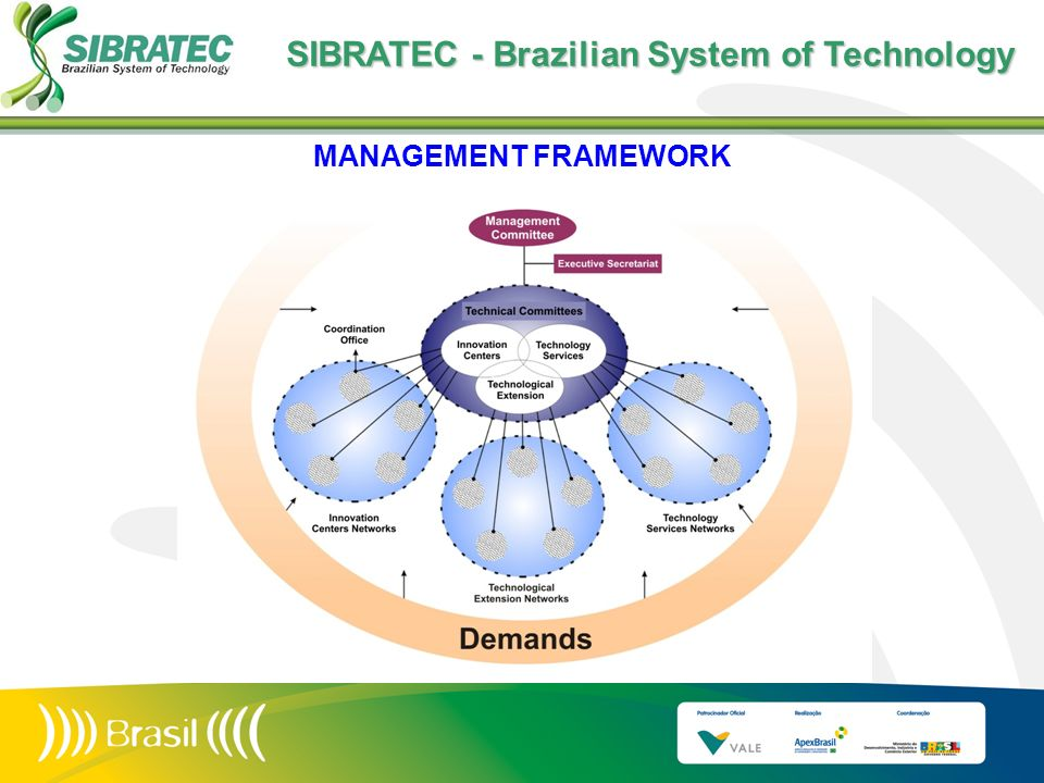MANAGEMENT FRAMEWORK SIBRATEC - Brazilian System of Technology