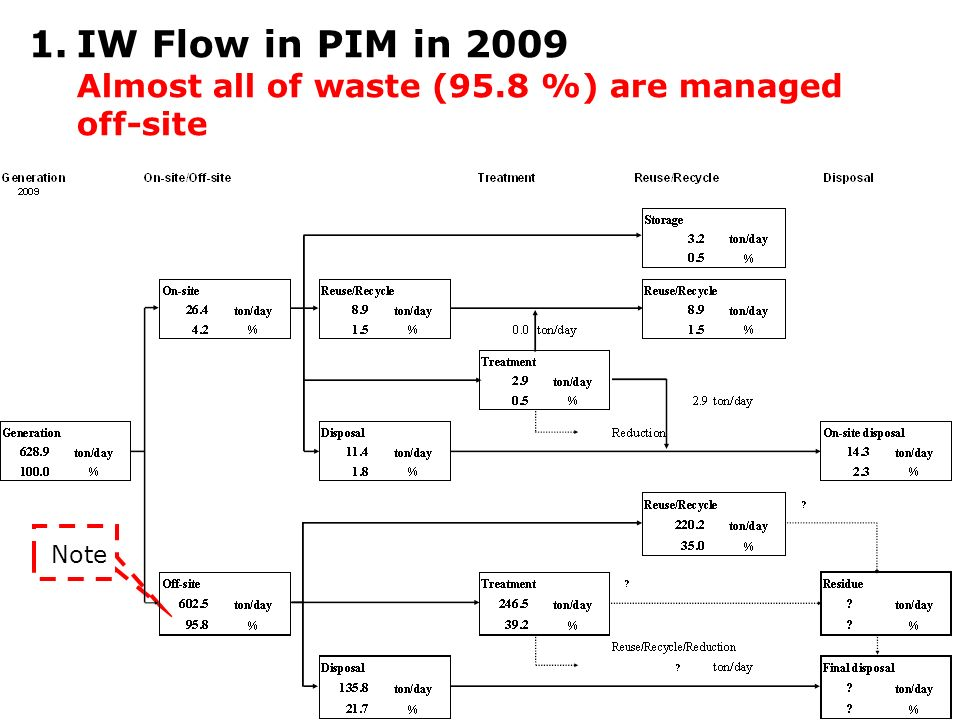 1.IW Flow in PIM in 2009 Almost all of waste (95.8 %) are managed off-site Note