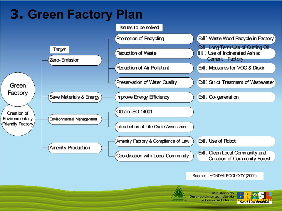 GOVERNO FEDERAL 3. Green Factory Plan