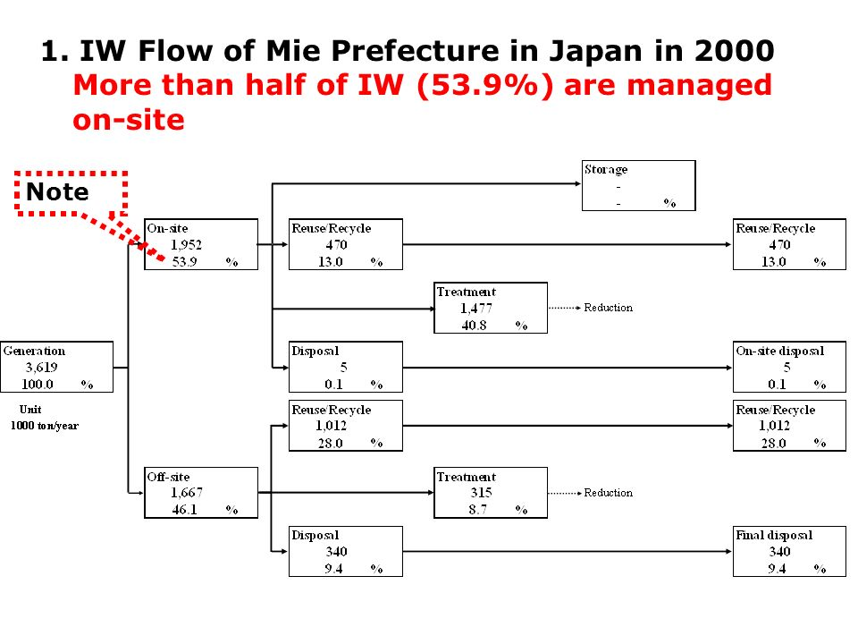1. IW Flow of Mie Prefecture in Japan in 2000 More than half of IW (53.9%) are managed on-site Note