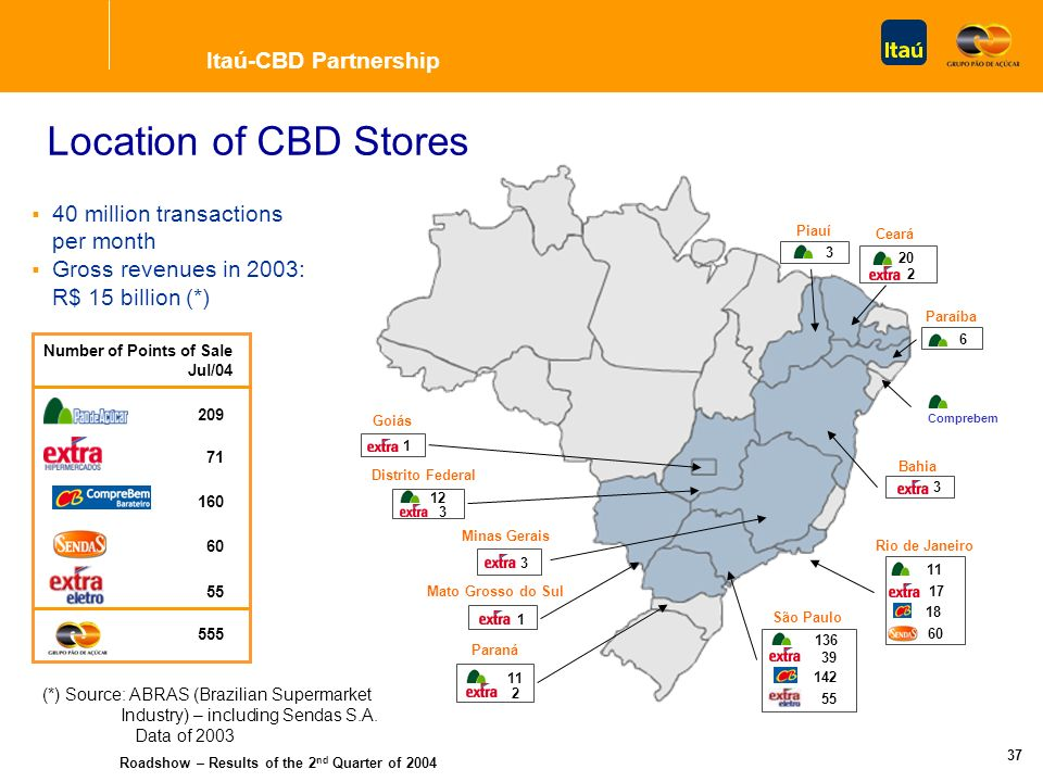 Roadshow – Results of the 2 nd Quarter of 2004 36 Operation Features Operating synergy gains Expansion and improvement of current products and services offered to CBD customers Private Label credit cards Widely accepted credit card brands Direct consumer credit Personal loans Installation of financial service units in the 555 existing stores and at those which may come to be established by CBD Itaú-CBD Partnership