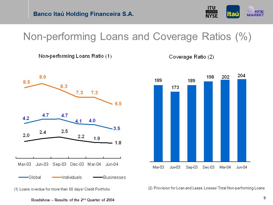 Roadshow – Results of the 2 nd Quarter of 2004 Banco Itaú Holding Financeira S.A.