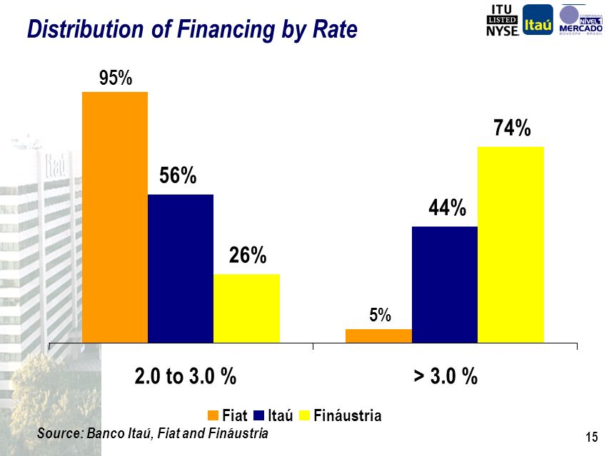 14 Source: Banco Itaú, Fiat and Fináustria Distribution of Financing by Vehicle Age 88% 7% 5% 53% 20% 27% 37% 21% 42% 0km to 3 years4 to 6 years> 6 years FiatItaúFináustria Also complementary in different types of market