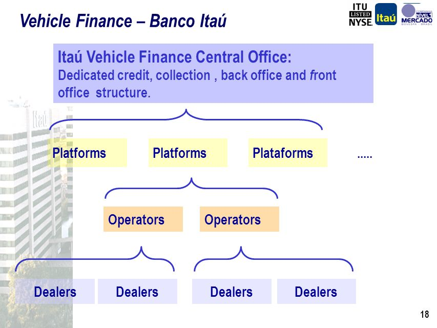 17 Vehicle Finance Market Banco Itaú and the Logic behind the Acquisitions of Fináustria and Fiat Acquisitions Synergies Fiat Consortium Vehicle Financing Operation