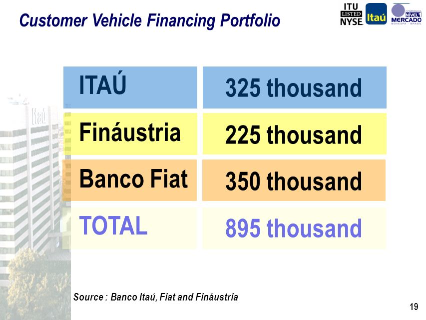 18 Itaú Vehicle Finance Central Office: Dedicated credit, collection, back office and f ront office structure.