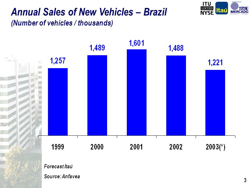 2 Vehicles MotorcyclesHeavy Vehicles Cars and Light Commercial Vehicles NewUsed NewUsed NewUsed Itaús Business Focus Dispersed risk Better Spreads Lower losses Distribution (Capillary Effect) Efficient Processes (Technology) Scale (Itaús retail volume) Retail Credit (Itaús Customer Base) Success Factors Itaús Skills Vehicle Finance Market