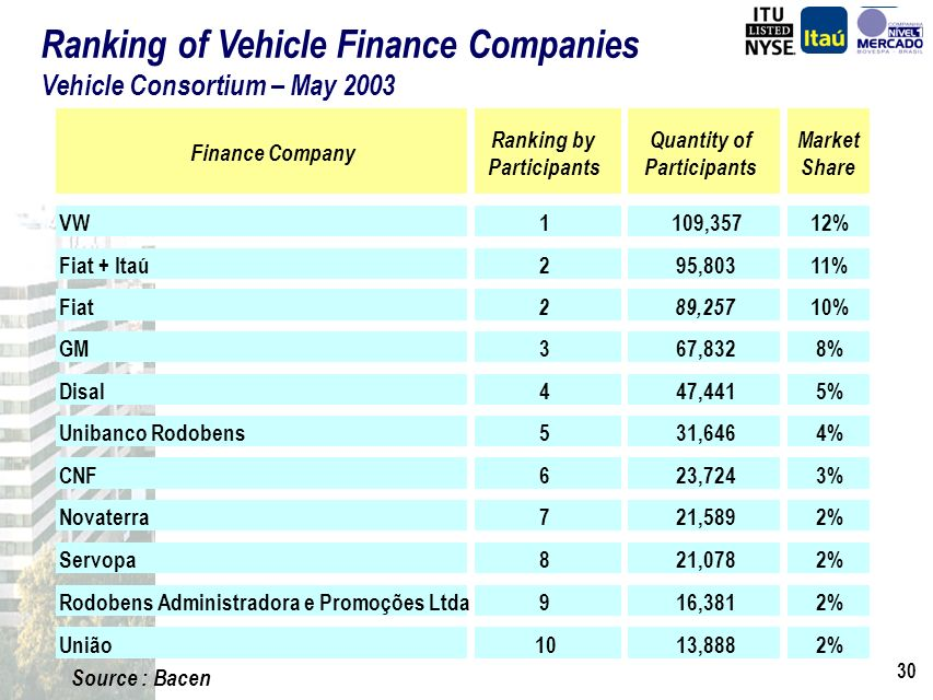 29 Vehicle Finance Market Banco Itaú and the Logic behind the Acquisitions of Fináustria and Fiat Acquisitions Synergies Fiat Consortium Vehicle Financing Operation