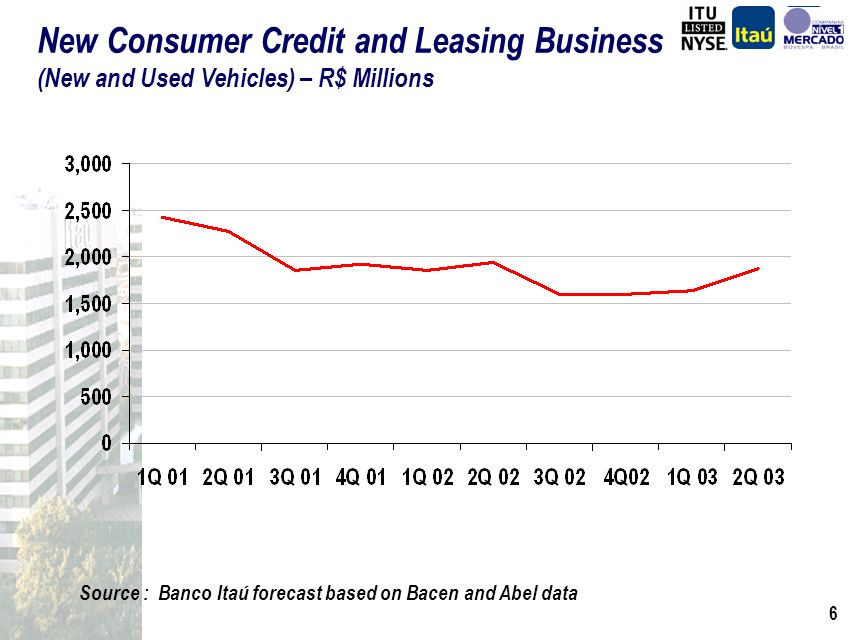 5 Source : Banco Itaú forecast based on Bacen and Abel data Consumer Credit and Leasing Portfolio (New and Used Vehicles) – R$ Billions 44% 19% (6%) CAGR = 12.7%
