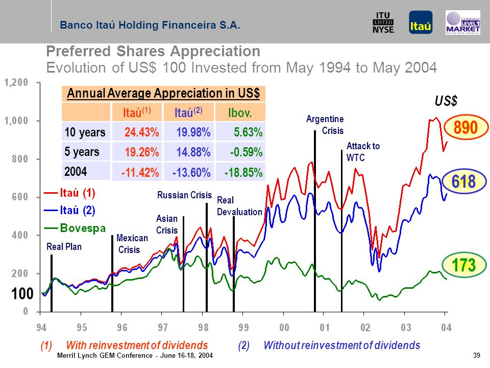 Merril Lynch GEM Conference - June 16-18, 2004 38 Evolution of Net Income per 1,000 shares Banco Itaú Holding Financeira S.A.