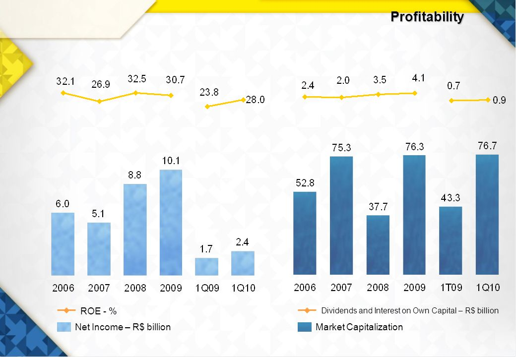 10 Profitability Net Income – R$ billion ROE - % Market Capitalization Dividends and Interest on Own Capital – R$ billion