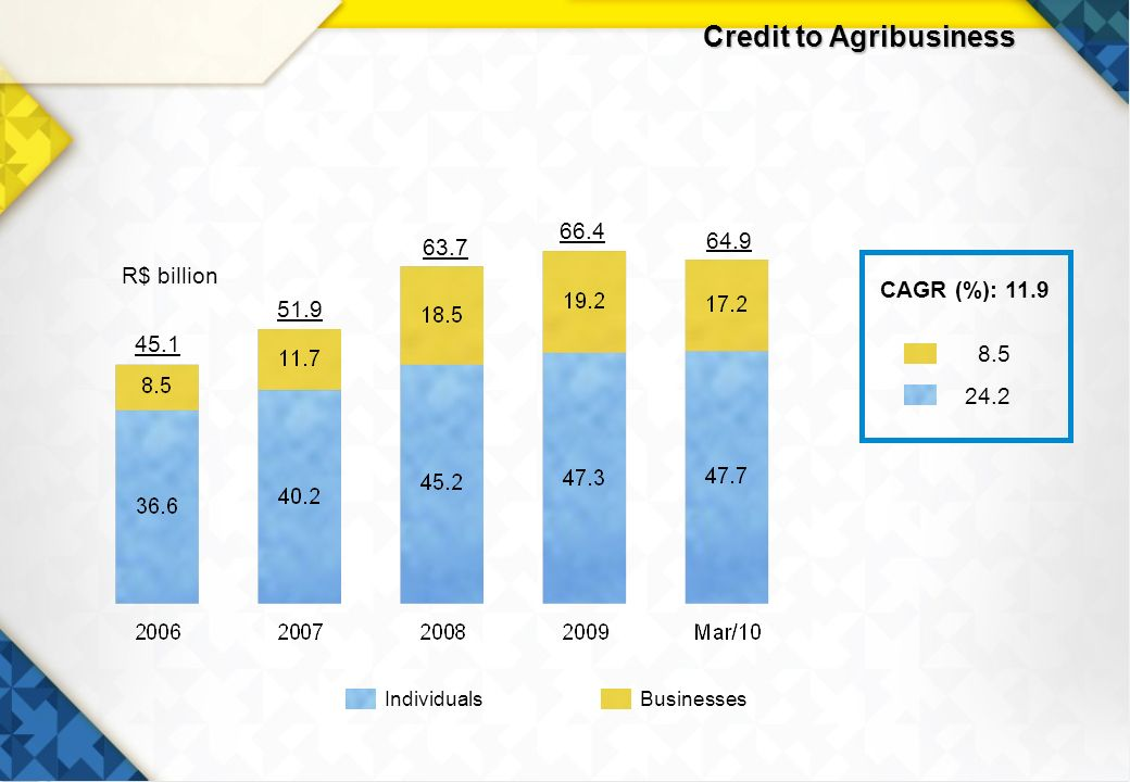 17 Credit to Agribusiness R$ billion BusinessesIndividuals CAGR (%):