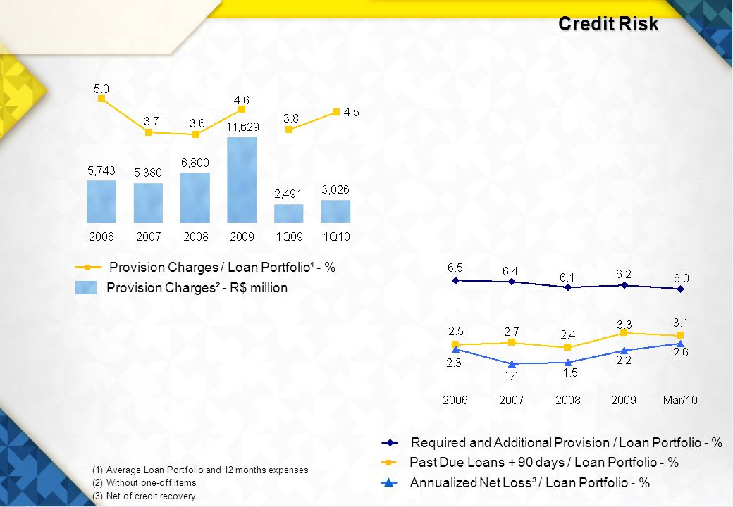 19 (1) Average Loan Portfolio and 12 months expenses (2) Without one-off items (3) Net of credit recovery Required and Additional Provision / Loan Portfolio - % Past Due Loans + 90 days / Loan Portfolio - % Provision Charges² - R$ million Provision Charges / Loan Portfolio¹ - % Annualized Net Loss³ / Loan Portfolio - % Credit Risk