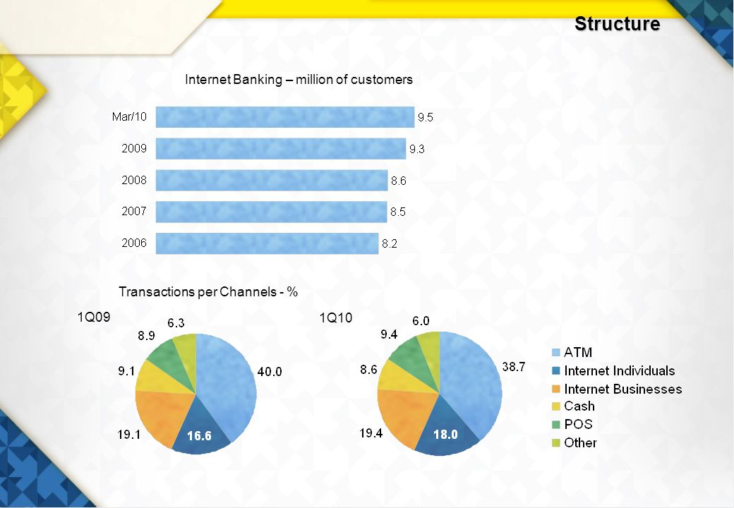 27 Structure Internet Banking – million of customers 1Q09 1Q10 Transactions per Channels - %