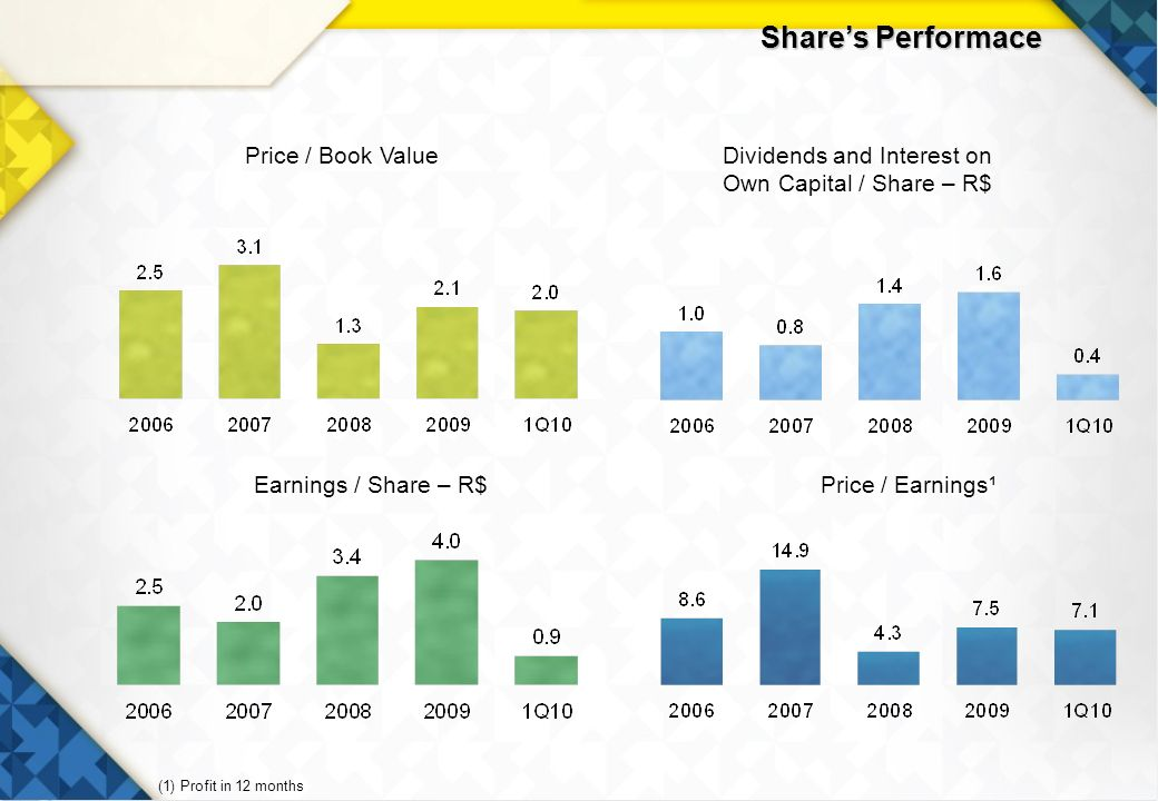 8 Shares Performace Dividends and Interest on Own Capital / Share – R$ Price / Book Value Price / Earnings¹Earnings / Share – R$ (1) Profit in 12 months
