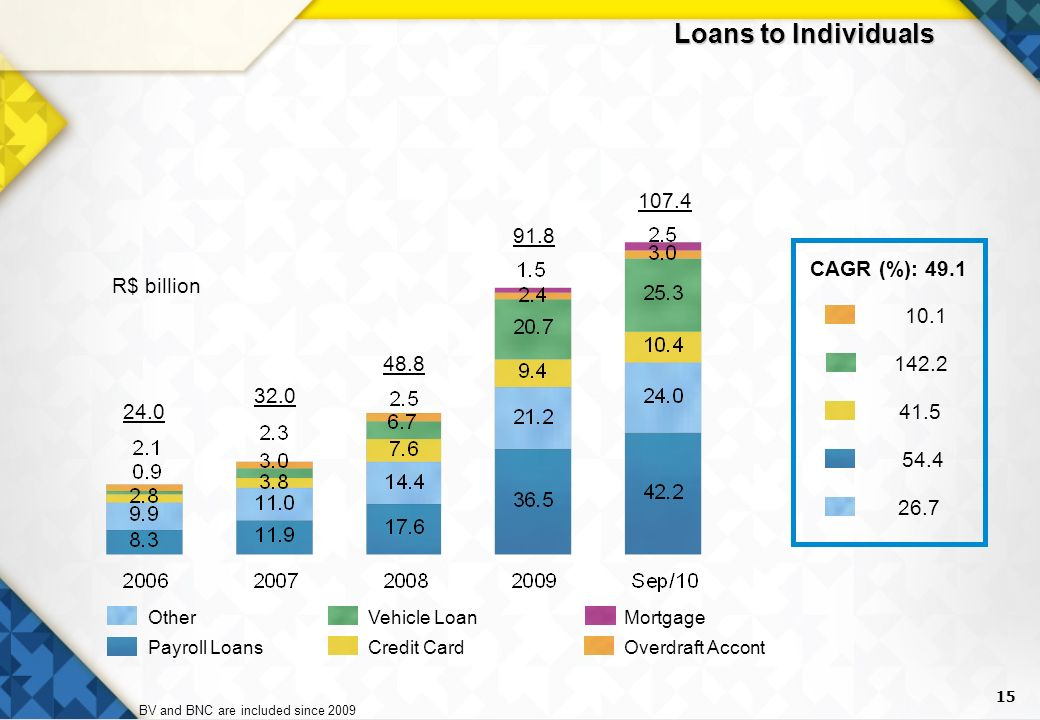 15 Loans to Individuals Overdraft Accont MortgageVehicle Loan Credit Card Other Payroll Loans BV and BNC are included since 2009 R$ billion CAGR (%):