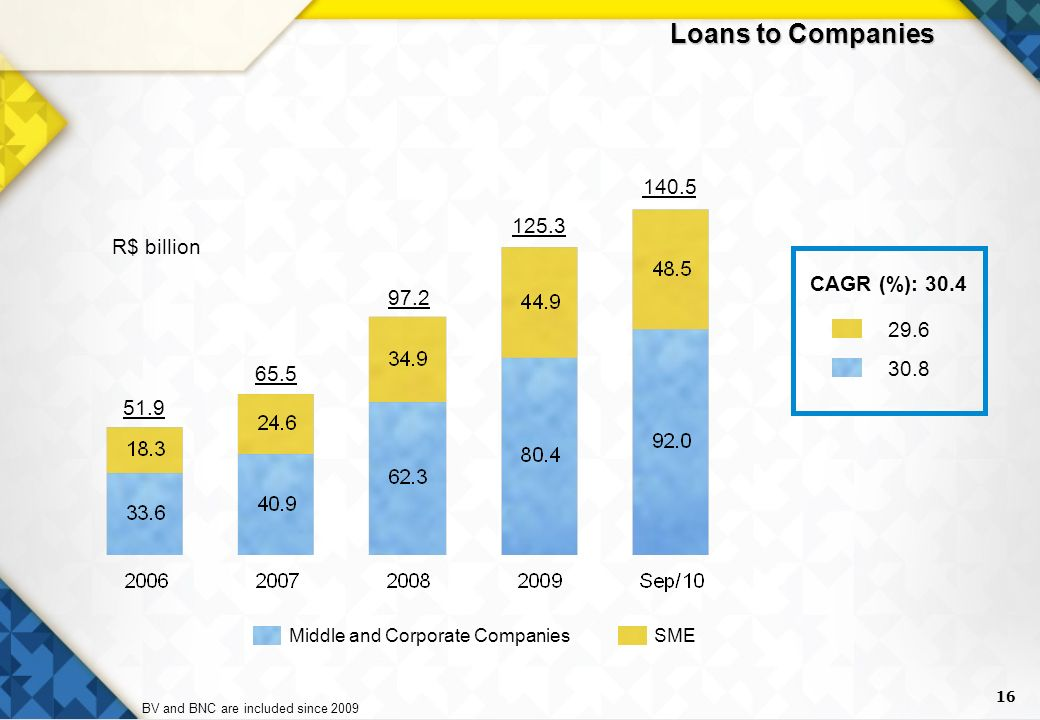 16 Loans to Companies SMEMiddle and Corporate Companies BV and BNC are included since 2009 R$ billion CAGR (%):