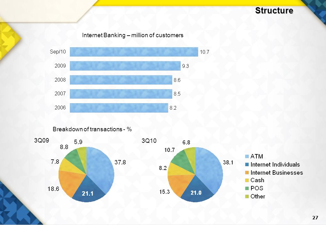 27 Structure Internet Banking – million of customers 3Q09 3Q10 Breakdown of transactions - %
