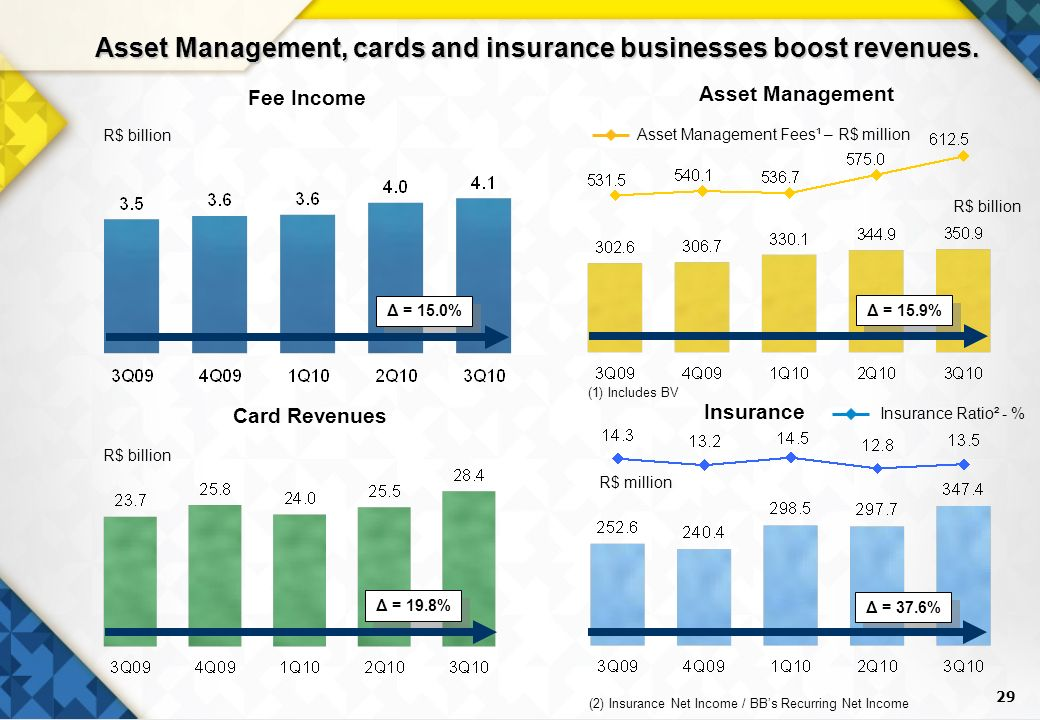 29 Fee Income Card Revenues R$ billion Insurance (1) Includes BV Δ = 19.8% R$ billion R$ million Asset Management Asset Management Fees¹ – R$ million Insurance Ratio² - % (2) Insurance Net Income / BBs Recurring Net Income R$ billion Asset Management, cards and insurance businesses boost revenues.