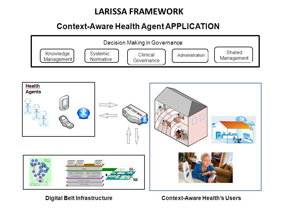 LARISSA FRAMEWORK Digital Belt InfrastructureContext-Aware Healths Users Context-Aware Health Agent APPLICATION Decision Making in Governance Knowledge Management Systemic Normative Clinical Governance Administration Shared Management
