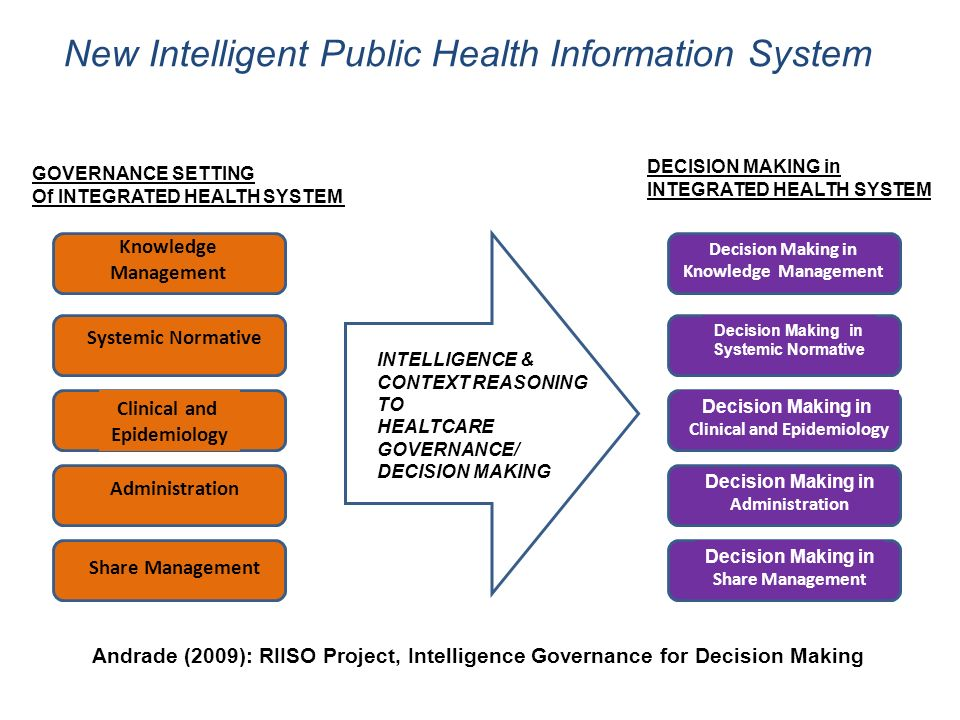 Andrade (2009): RIISO Project, Intelligence Governance for Decision Making GOVERNANCE SETTING Of INTEGRATED HEALTH SYSTEM INTELLIGENCE & CONTEXT REASONING TO HEALTCARE GOVERNANCE/ DECISION MAKING Knowledge Management Systemic Normative Clinical and Epidemiology Administration Share Management DECISION MAKING in INTEGRATED HEALTH SYSTEM Decision Making in Knowledge Management Decision Making in Systemic Normative Decision Making in Clinical and Epidemiology Decision Making in Administration Decision Making in Share Management New Intelligent Public Health Information System