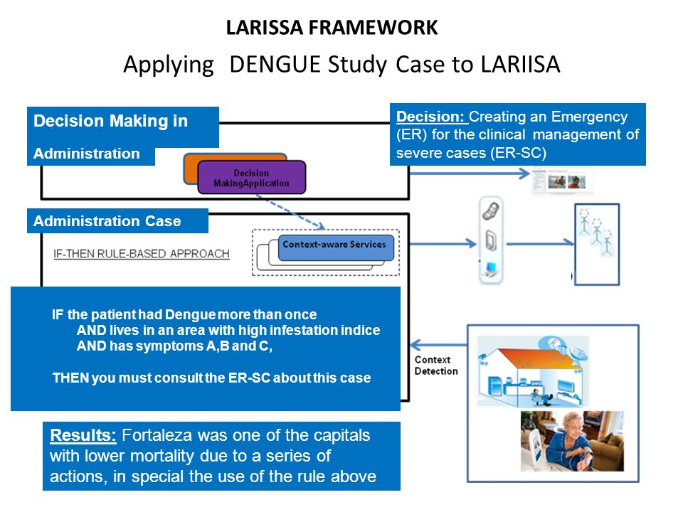 LARISSA FRAMEWORK Applying DENGUE Study Case to LARIISA Administration Case Decision Making in Administration IF the patient had Dengue more than once AND lives in an area with high infestation indice AND has symptoms A,B and C, THEN you must consult the ER-SC about this case Results: Fortaleza was one of the capitals with lower mortality due to a series of actions, in special the use of the rule above Decision: Creating an Emergency (ER) for the clinical management of severe cases (ER-SC)