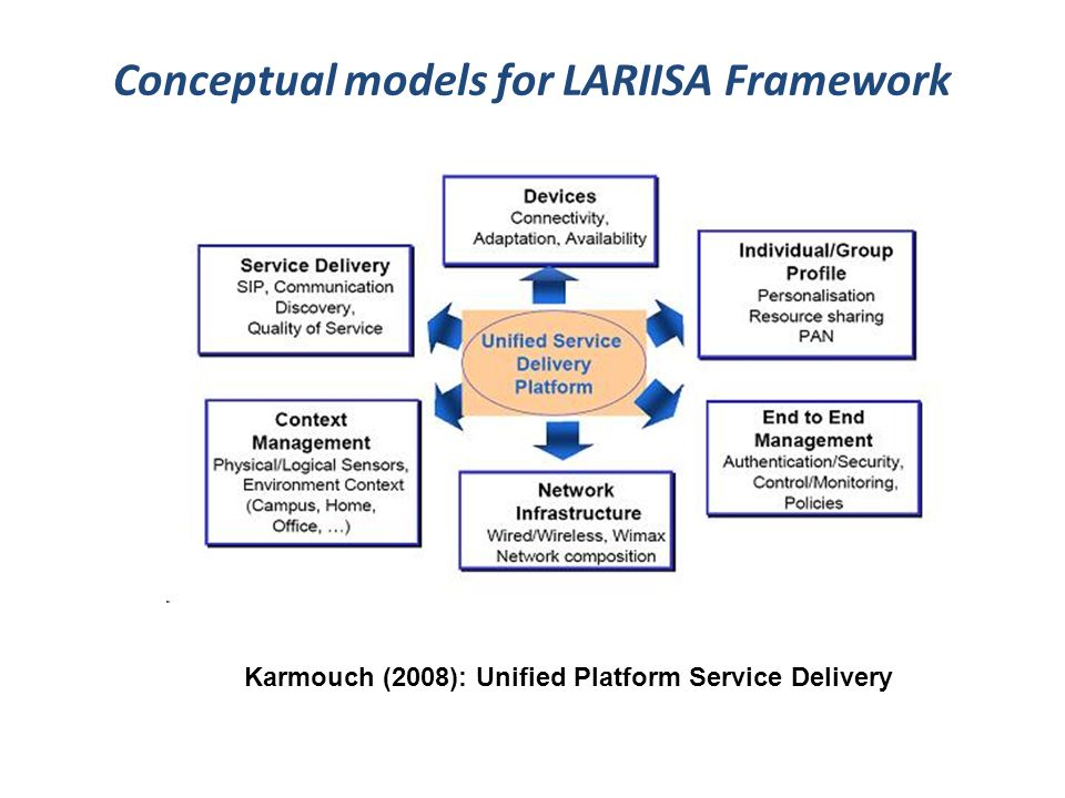 Conceptual models for LARIISA Framework Karmouch (2008): Unified Platform Service Delivery