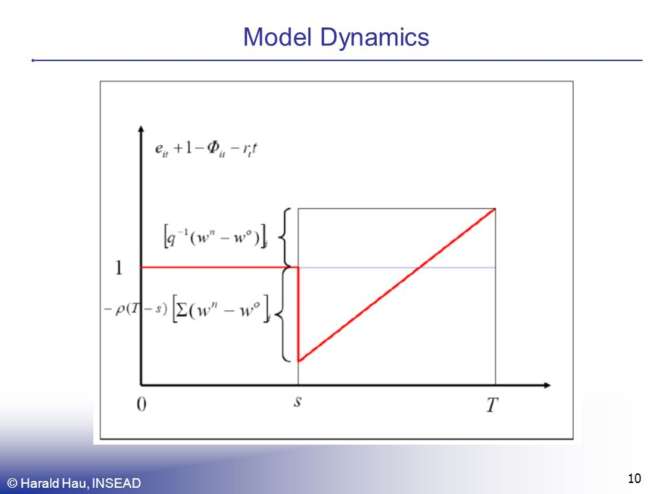 © Harald Hau, INSEAD 10 Model Dynamics