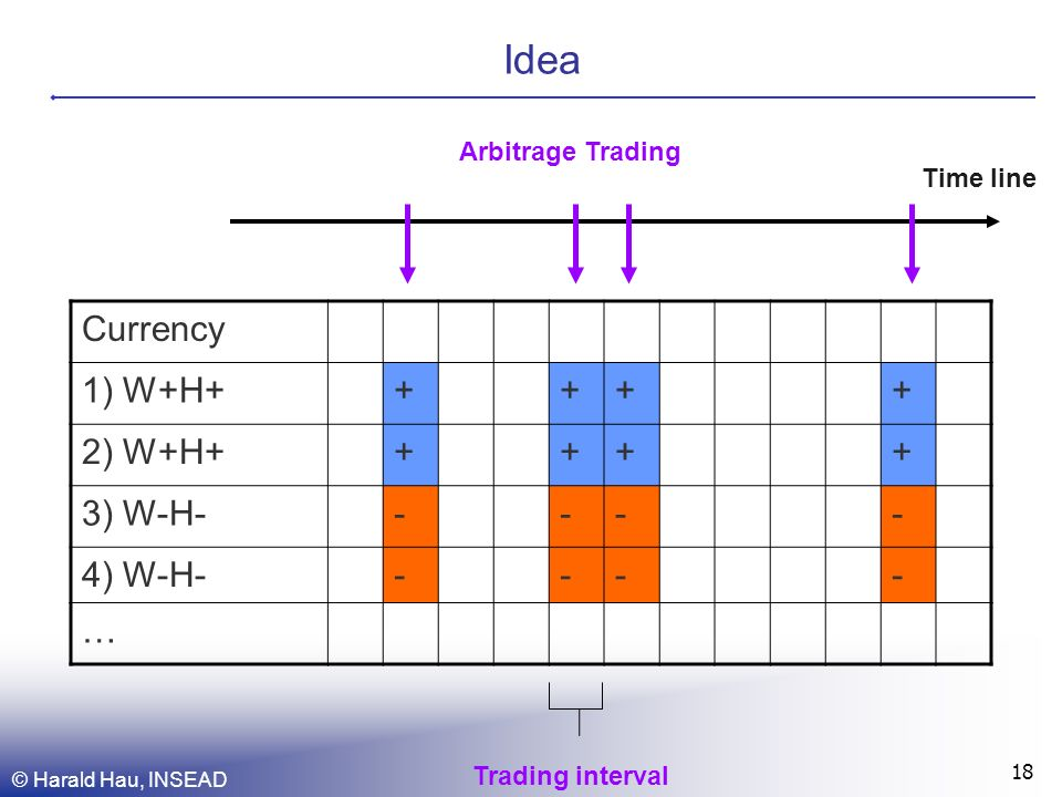 © Harald Hau, INSEAD 18 Idea Currency 1) W+H+++++ 2) W+H+++++ 3) W-H----- 4) W-H----- … Time line Arbitrage Trading Trading interval