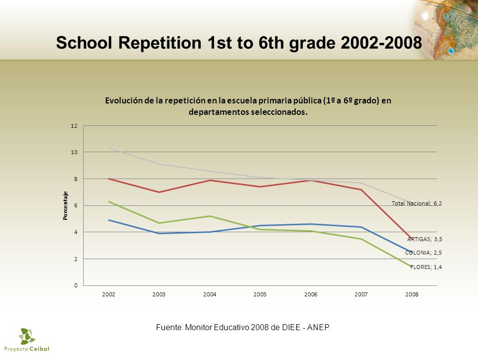 Fuente: Monitor Educativo 2008 de DIEE - ANEP. School Repetition 1st to 6th grade
