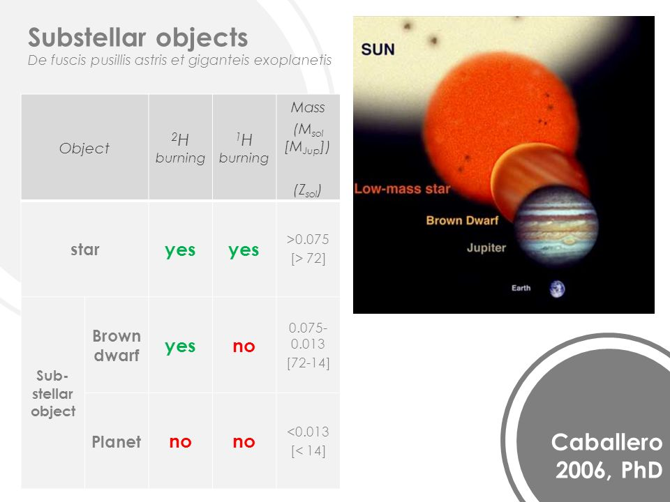 Caballero 2006, PhD Substellar objects De fuscis pusillis astris et giganteis exoplanetis Object 2 H burning 1 H burning Mass (M sol [M Jup ]) (Z sol ) star yes >0.075 [> 72] Sub- stellar object Brown dwarf yesno 0.075- 0.013 [72-14] Planet no <0.013 [< 14]