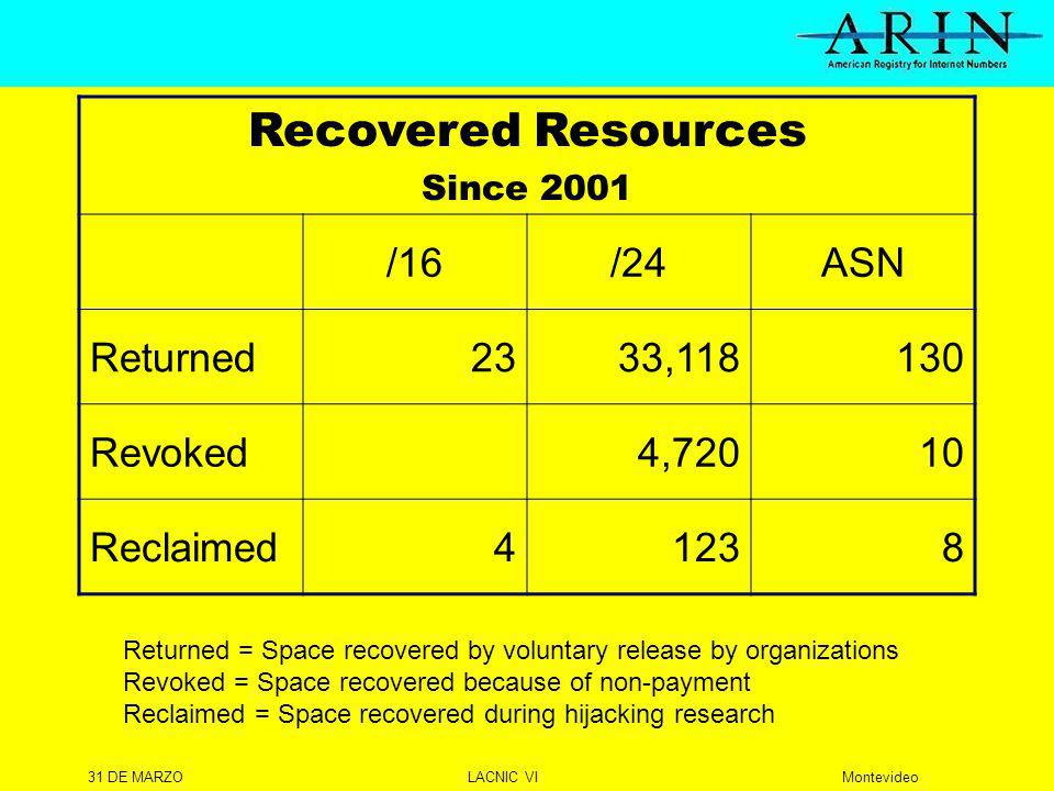 31 DE MARZOLACNIC VIMontevideo Recovered Resources Since 2001 /16/24ASN Returned2333, Revoked4,72010 Reclaimed41238 Returned = Space recovered by voluntary release by organizations Revoked = Space recovered because of non-payment Reclaimed = Space recovered during hijacking research