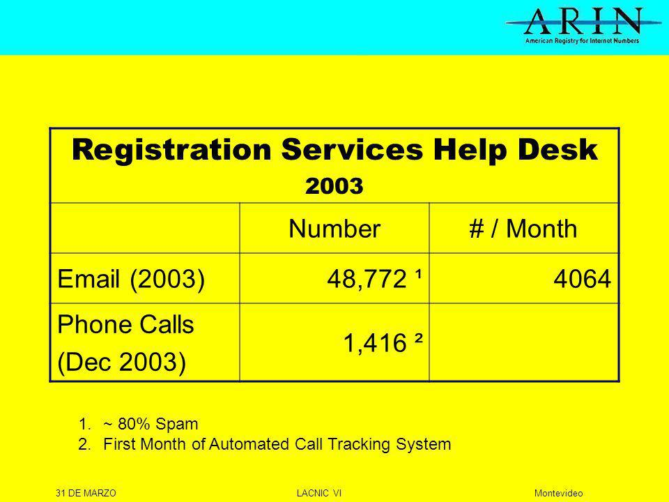 31 DE MARZOLACNIC VIMontevideo Registration Services Help Desk 2003 Number# / Month  (2003)48,772 ¹4064 Phone Calls (Dec 2003) 1,416 ² 1.~ 80% Spam 2.First Month of Automated Call Tracking System