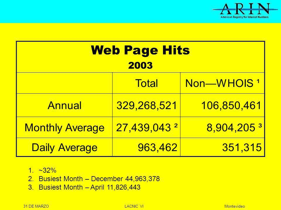 31 DE MARZOLACNIC VIMontevideo Web Page Hits 2003 TotalNonWHOIS ¹ Annual329,268, ,850,461 Monthly Average27,439,043 ²8,904,205 ³ Daily Average963,462351,315 1.~32% 2.Busiest Month – December 44,963,378 3.Busiest Month – April 11,826,443