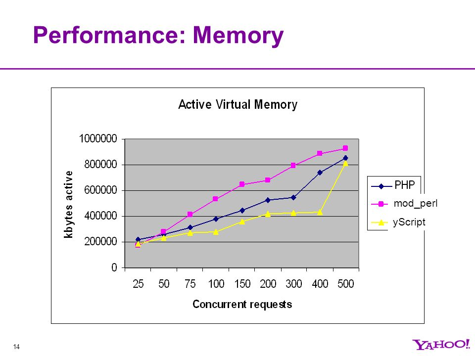 14 Performance: Memory mod_perl yScript