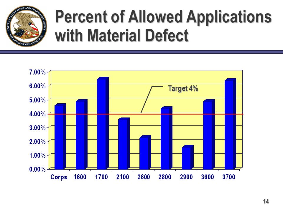 14 Percent of Allowed Applications with Material Defect Target 4%