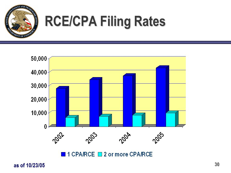 30 RCE/CPA Filing Rates as of 10/23/05