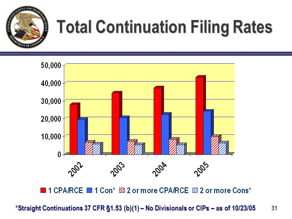 31 Total Continuation Filing Rates *Straight Continuations 37 CFR §1.53 (b)(1) – No Divisionals or CIPs – as of 10/23/05