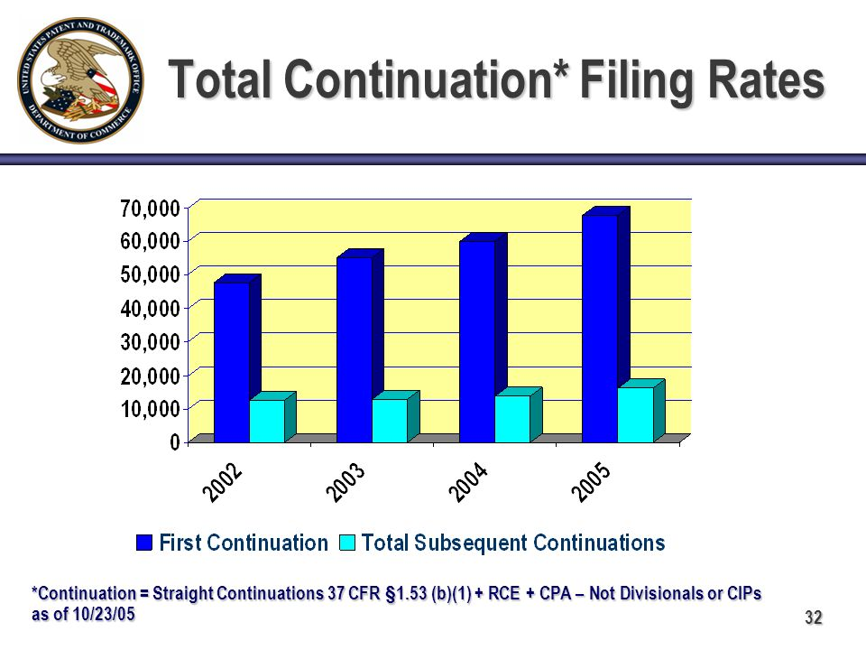 32 Total Continuation* Filing Rates *Continuation = Straight Continuations 37 CFR §1.53 (b)(1) + RCE + CPA – Not Divisionals or CIPs as of 10/23/05