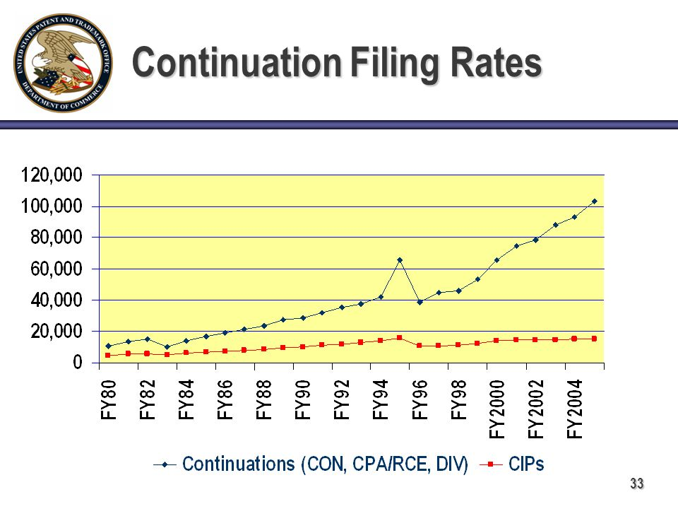 33 Continuation Filing Rates